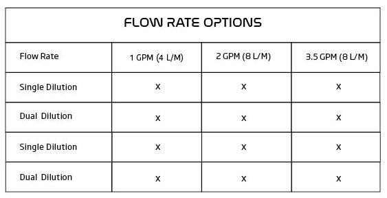 PDU Flow rates